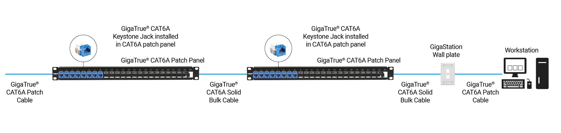 CAT6A Structured Cabling